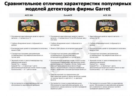 Отличие металлоискателей фирмы Garret ACE 250, ACE 350 и EuroACE
